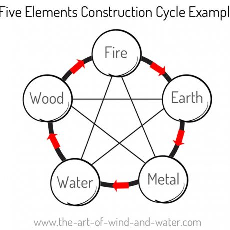 Constructive_Element_Cycle_Example